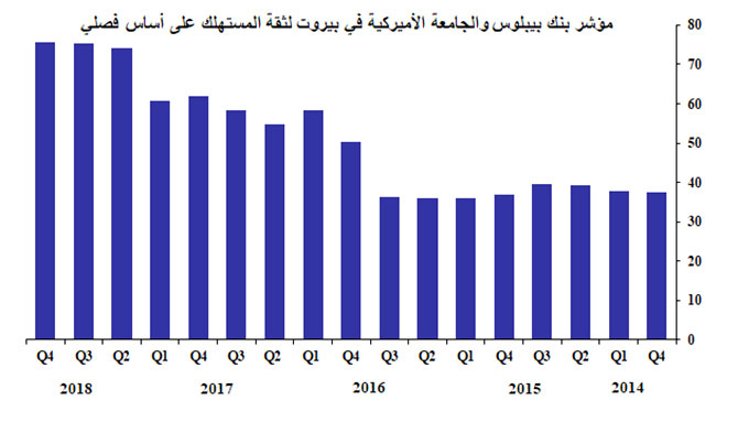 مؤشر بنك بيبلوس والجامعة الأميركية لثقة المستهلك في لبنان: الشلل الحكومي يؤدي إلى استمرار ركود ثقة المستهلك