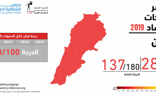 لبنان يحتل درجة  100/28 في مؤشر مدركات الفساد 2019